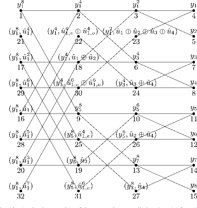 Figure 10 From Channel Polarization A Method For Constructing