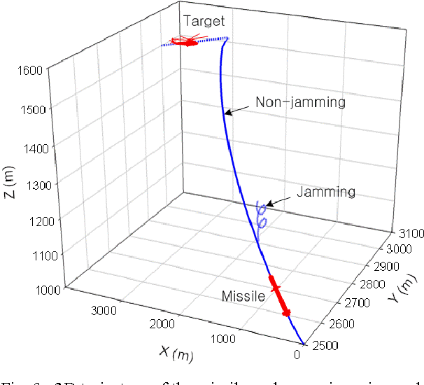 Figure 9 from Implementation of a reticle seeker missile simulator