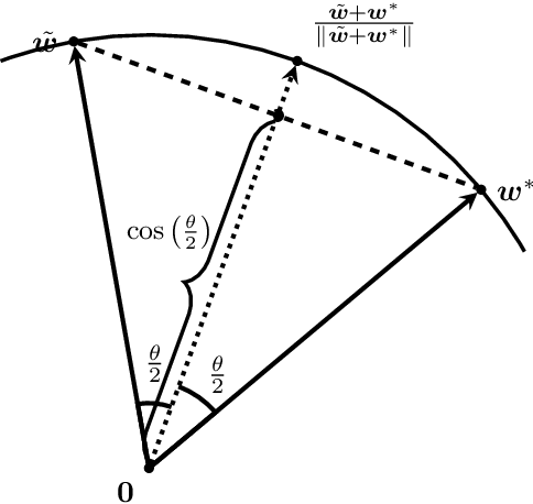 Figure 4 for Recurrence of Optimum for Training Weight and Activation Quantized Networks