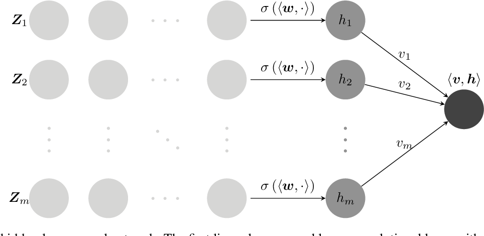 Figure 1 for Recurrence of Optimum for Training Weight and Activation Quantized Networks