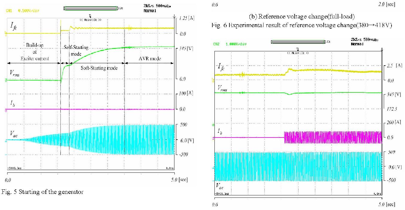 A Variable Gain Control Scheme Of Digital Automatic Voltage Controlled Amplifier 1 Regulator For Ac Generator Semantic Scholar
