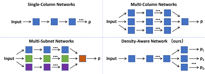 Figure 2 for Structured Inhomogeneous Density Map Learning for Crowd Counting