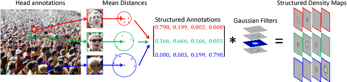 Figure 4 for Structured Inhomogeneous Density Map Learning for Crowd Counting