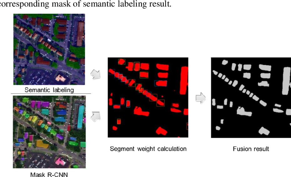 Figure 3 for Automated LoD-2 Model Reconstruction from Very-HighResolution Satellite-derived Digital Surface Model and Orthophoto