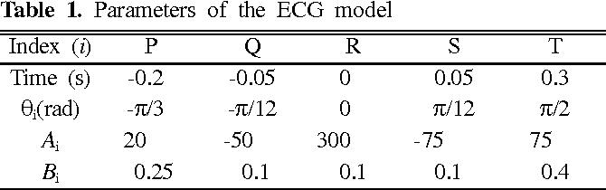PDF] Implementation of Extended Kalman Filter for Real-Time