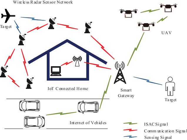 Figure 1 for A Survey on Fundamental Limits of Integrated Sensing and Communication