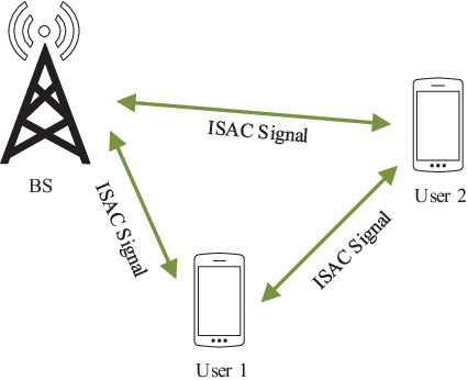 Figure 2 for A Survey on Fundamental Limits of Integrated Sensing and Communication