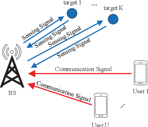 Figure 3 for A Survey on Fundamental Limits of Integrated Sensing and Communication