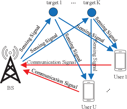Figure 4 for A Survey on Fundamental Limits of Integrated Sensing and Communication