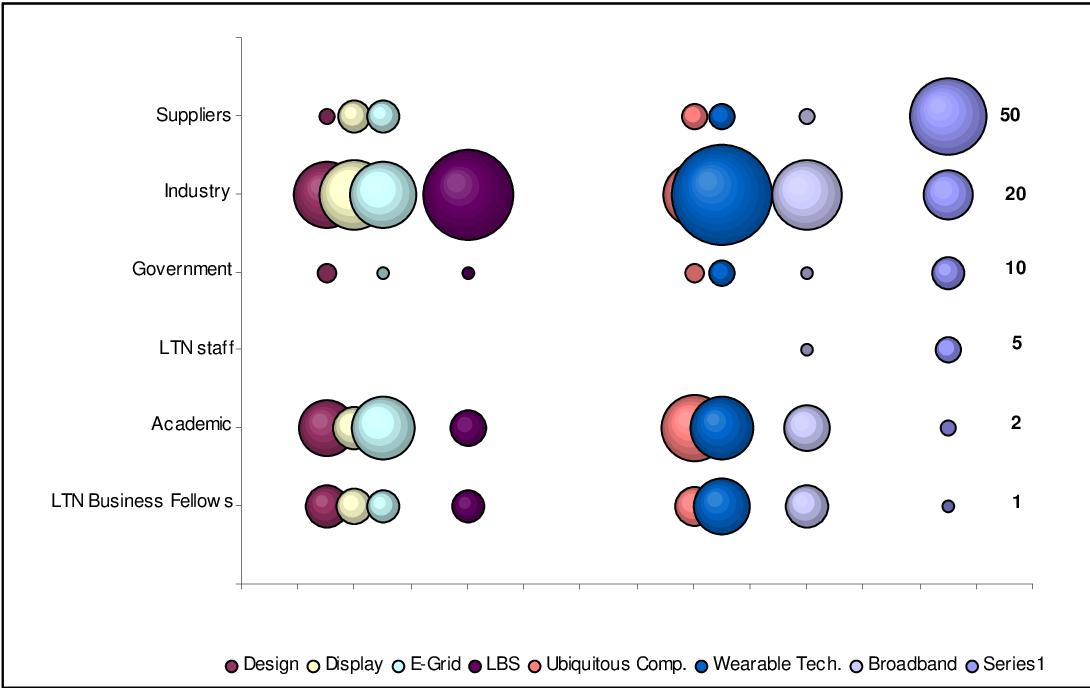 Figure 3 for Innovation networks