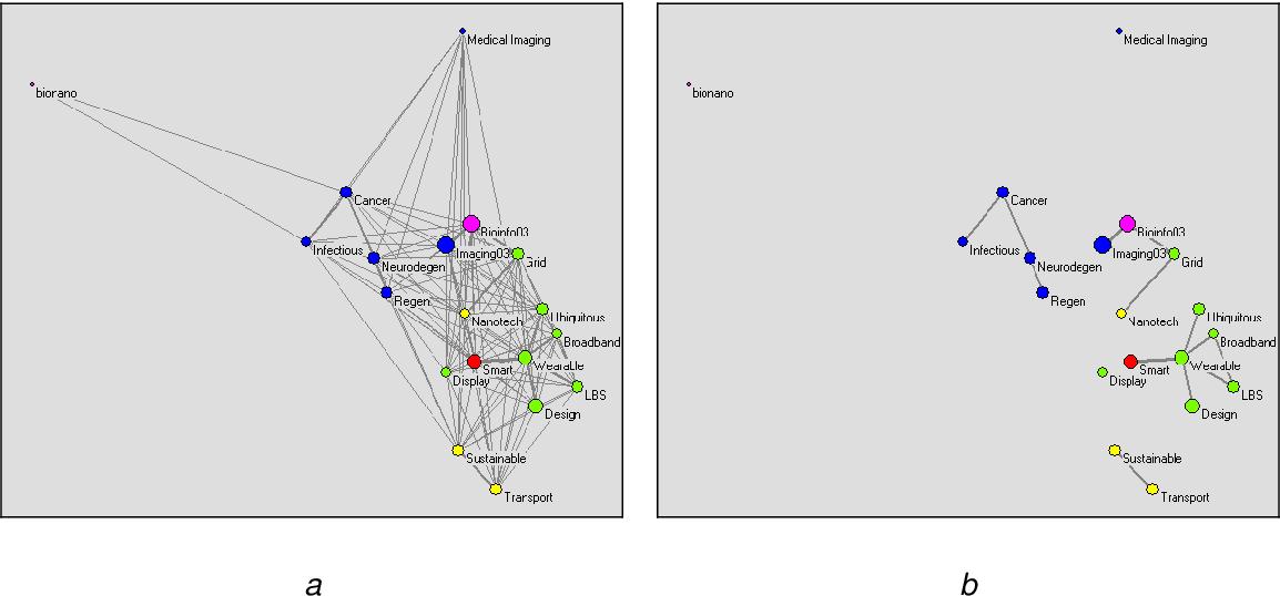 Figure 1 for Innovation networks