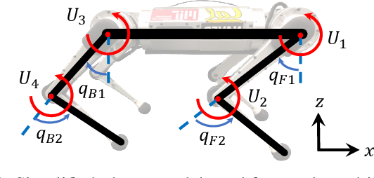 Figure 3 for Autonomous Navigation for Quadrupedal Robots with Optimized Jumping through Constrained Obstacles