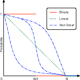 Figure 6: Examples of membership functions: binary (red), linear (green) and non linear (blue).