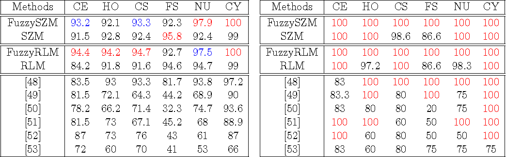 Table 1: Percentage predictions comparisons with the state-of-the-art at the cell level (left) and at the image level (right), using a neural network.