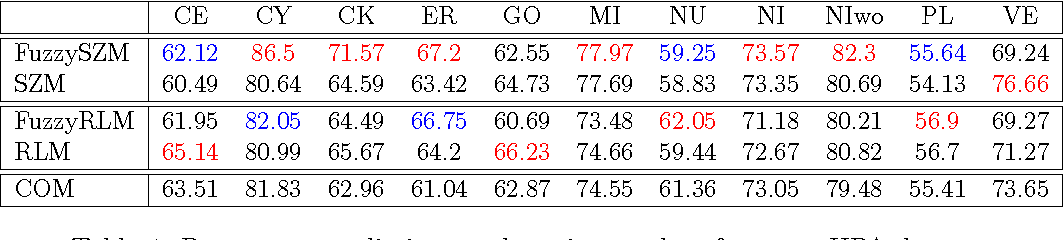 Table 4: Percentage prediction results using random forest on HPA dataset.
