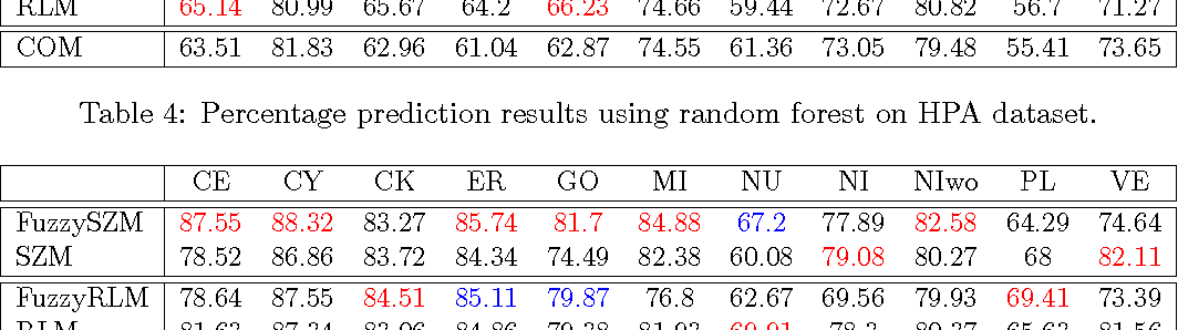 Table 5: Percentage prediction results using neural network classification results on HPA dataset.