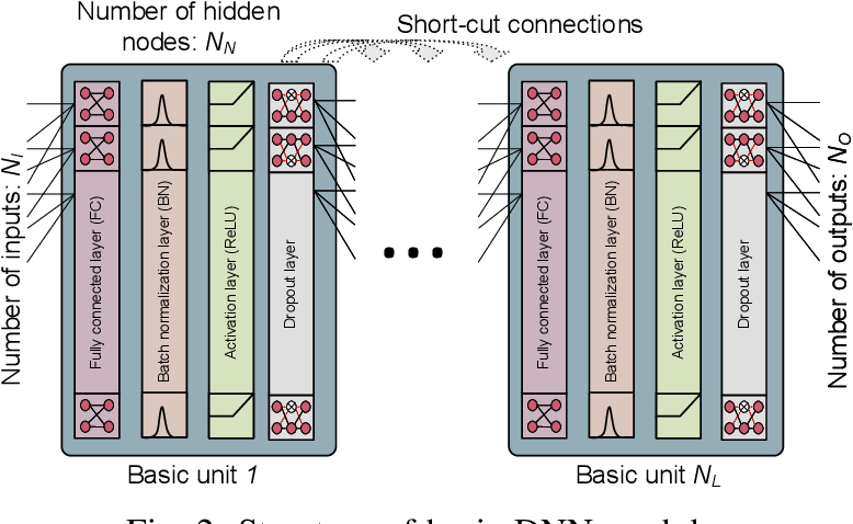 Figure 2 for Deep Learning-based Resource Allocation For Device-to-Device Communication
