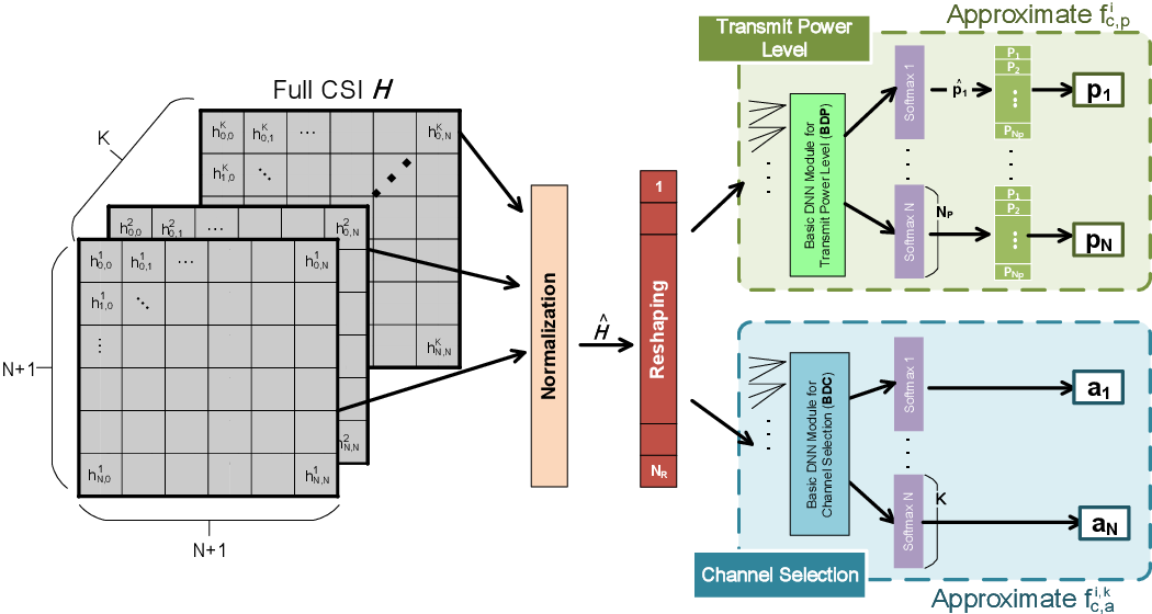 Figure 3 for Deep Learning-based Resource Allocation For Device-to-Device Communication