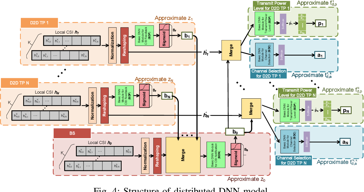 Figure 4 for Deep Learning-based Resource Allocation For Device-to-Device Communication