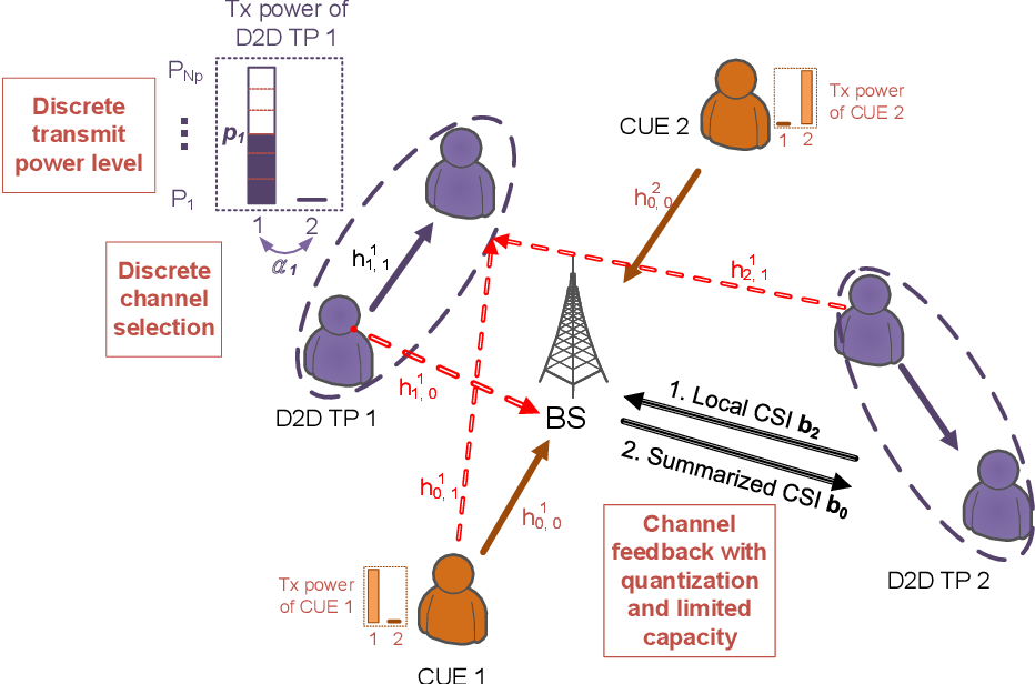 Figure 1 for Deep Learning-based Resource Allocation For Device-to-Device Communication