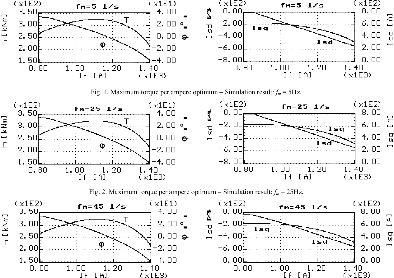 Optimal vector control for wound rotor salient pole synchronous figure 2 ccuart Image collections
