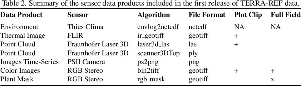 Figure 4 for What Does TERRA-REF's High Resolution, Multi Sensor Plant Sensing Public Domain Data Offer the Computer Vision Community?