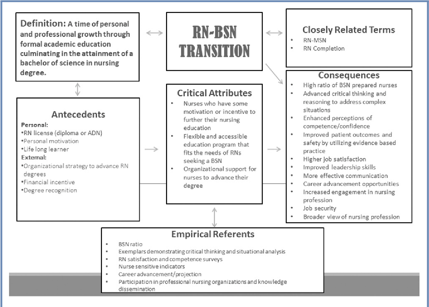 Figure 1 From Rn To Bsn Transition A Concept Analysis Semantic