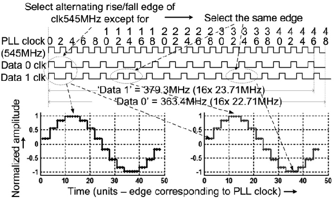 Figure 2 from A 300 KBPS 23 2 MHz Binary Frequency Shift Keying