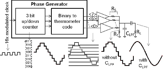 Figure 3 from A 300 KBPS 23 2 MHz Binary Frequency Shift Keying