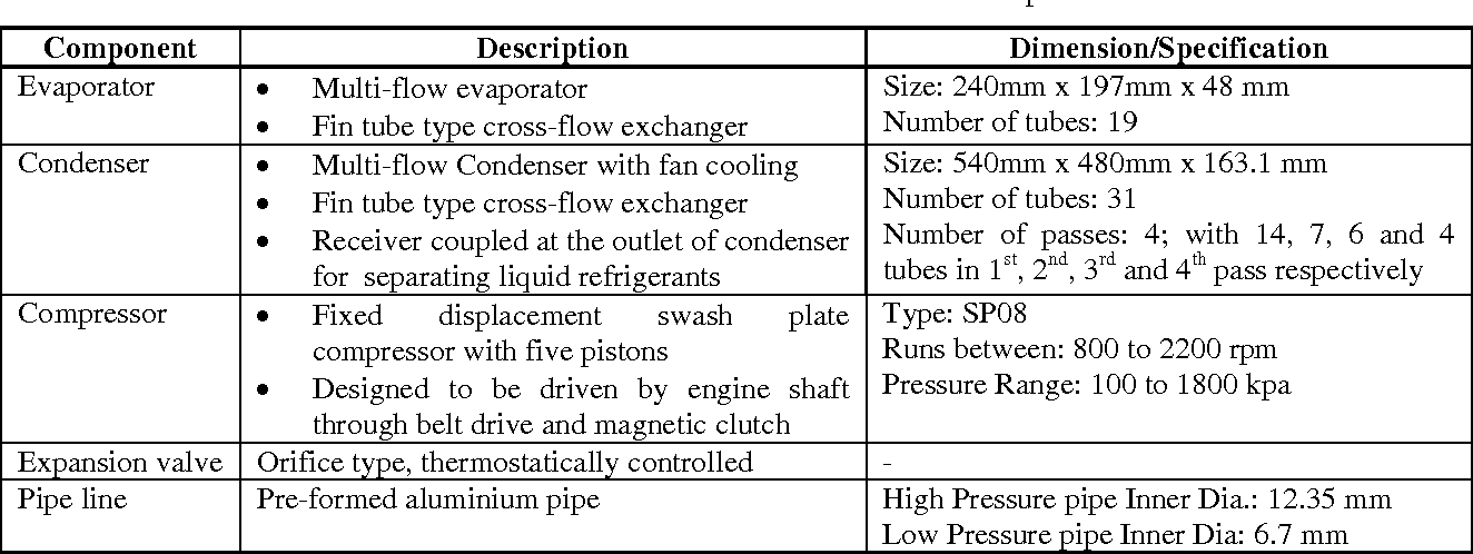 PDF] Effect of Refrigerant Charge, Compressor Speed and Air