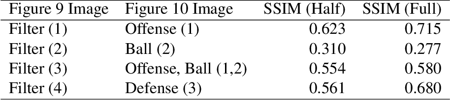 Figure 2 for Predicting Shot Making in Basketball Learnt from Adversarial Multiagent Trajectories