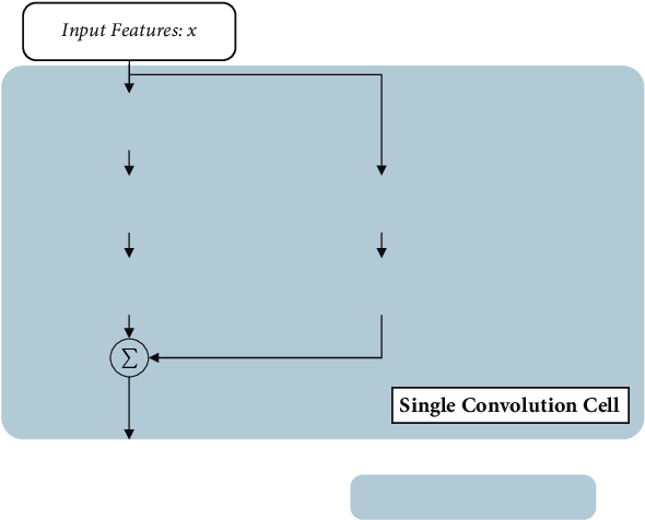 Figure 3 for Shape Adaptor: A Learnable Resizing Module