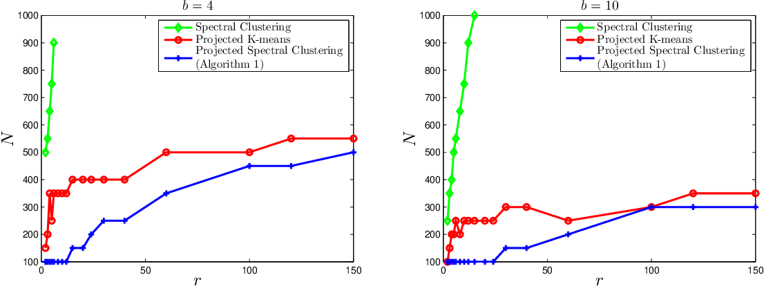 Figure 2 for Clustering and Inference From Pairwise Comparisons
