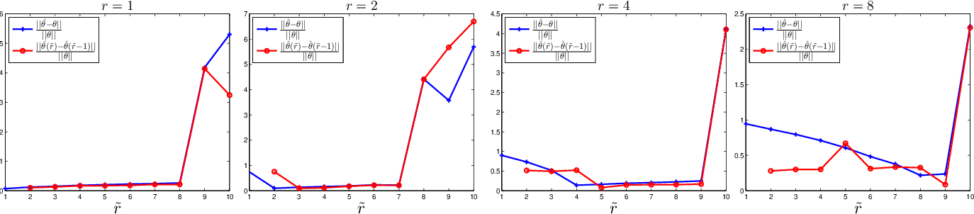 Figure 3 for Clustering and Inference From Pairwise Comparisons