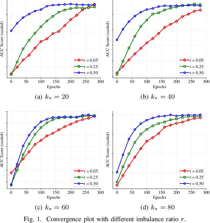 Figure 1 for Stochastic Hard Thresholding Algorithms for AUC Maximization