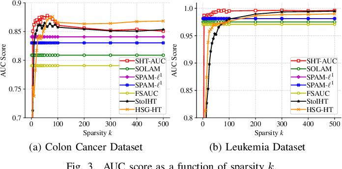 Figure 3 for Stochastic Hard Thresholding Algorithms for AUC Maximization