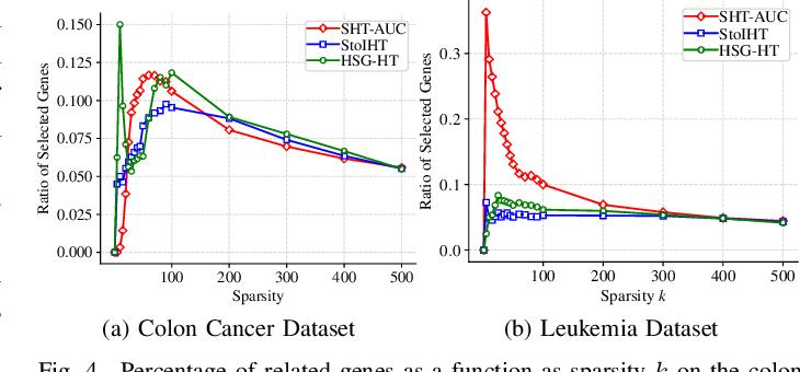 Figure 4 for Stochastic Hard Thresholding Algorithms for AUC Maximization
