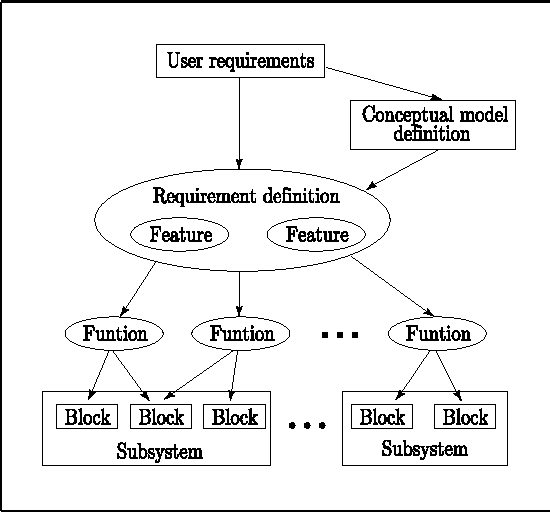 PDF] A New Integrated Software Development Environment Based