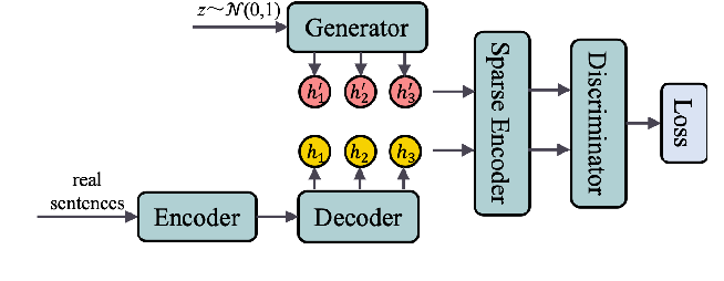 Figure 1 for SparseGAN: Sparse Generative Adversarial Network for Text Generation