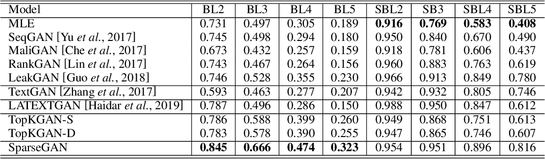 Figure 2 for SparseGAN: Sparse Generative Adversarial Network for Text Generation