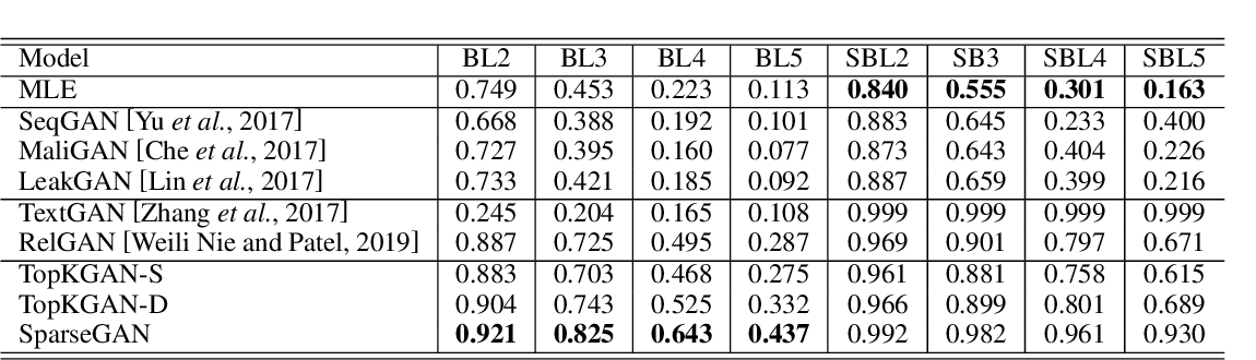 Figure 4 for SparseGAN: Sparse Generative Adversarial Network for Text Generation
