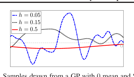 Figure 1 for Multi-fidelity Bayesian Optimisation with Continuous Approximations