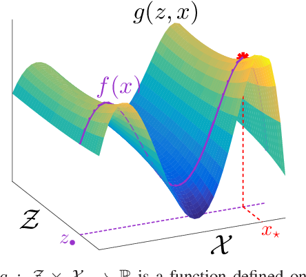 Figure 2 for Multi-fidelity Bayesian Optimisation with Continuous Approximations