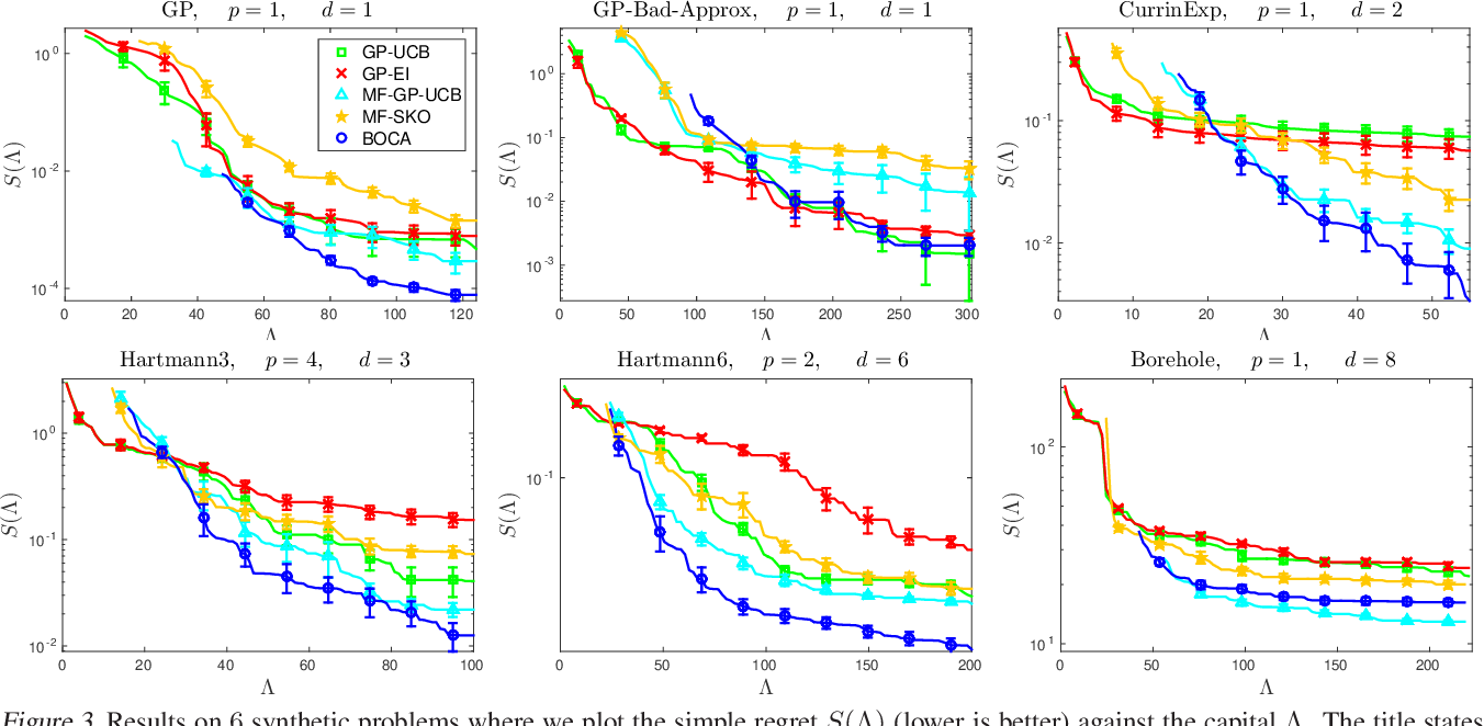 Figure 3 for Multi-fidelity Bayesian Optimisation with Continuous Approximations