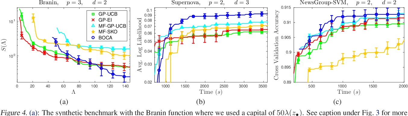 Figure 4 for Multi-fidelity Bayesian Optimisation with Continuous Approximations