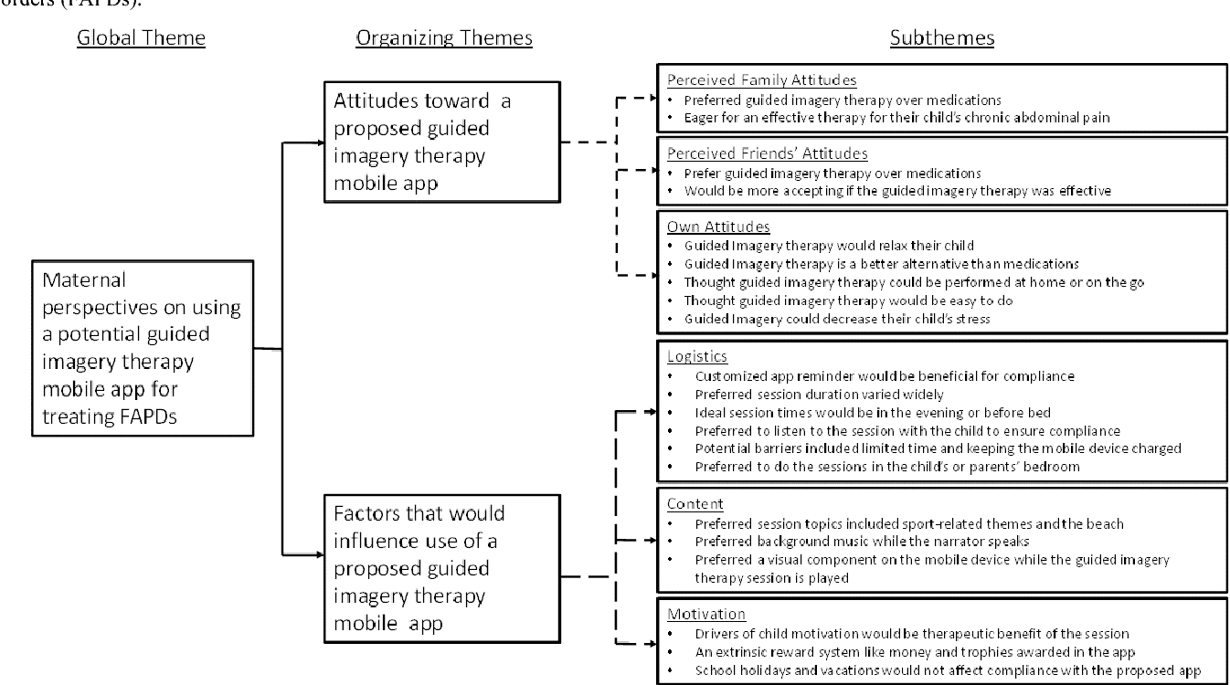 Figure 3 from Maternal and Child Acceptability of a Proposed