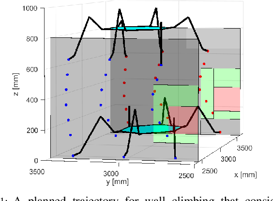 Figure 1 for Risk-Aware Motion Planning for a Limbed Robot with Stochastic Gripping Forces Using Nonlinear Programming