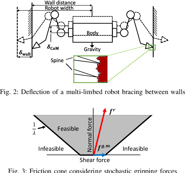 Figure 4 for Risk-Aware Motion Planning for a Limbed Robot with Stochastic Gripping Forces Using Nonlinear Programming