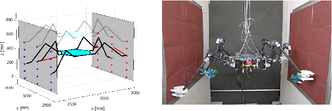 Figure 3 for Risk-Aware Motion Planning for a Limbed Robot with Stochastic Gripping Forces Using Nonlinear Programming