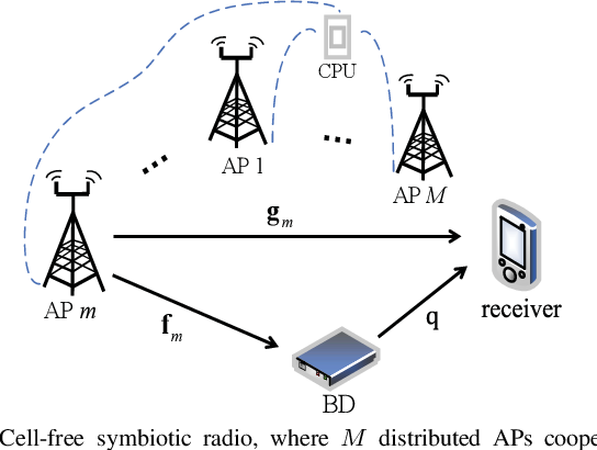 Figure 1 for Cell-Free Symbiotic Radio: Channel Estimation Method and Achievable Rate Analysis